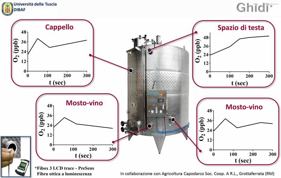 Studio sul vinificatore Onda e la vinificazione in atmosfera controllata